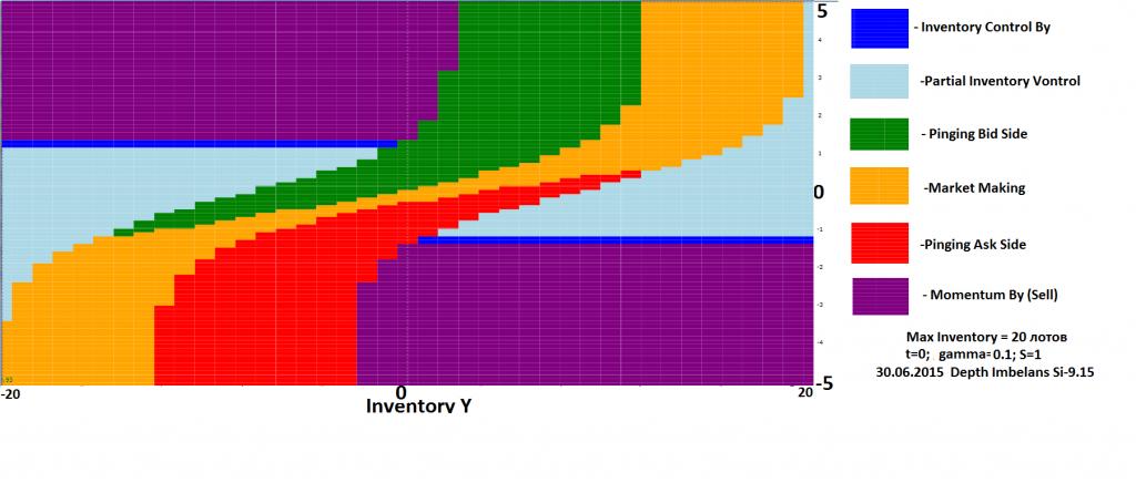 s1 Ymax=20 gamma=0.1  2015.06.30 t=0