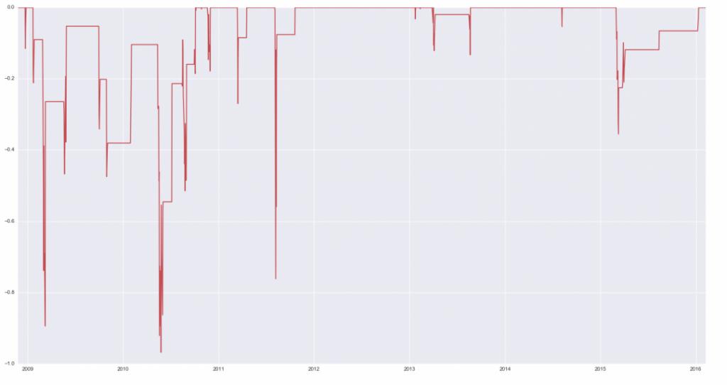 Предсказание чего угодно с использованием Python