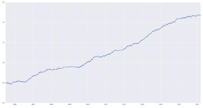 Состояния модели Маркова в графиках