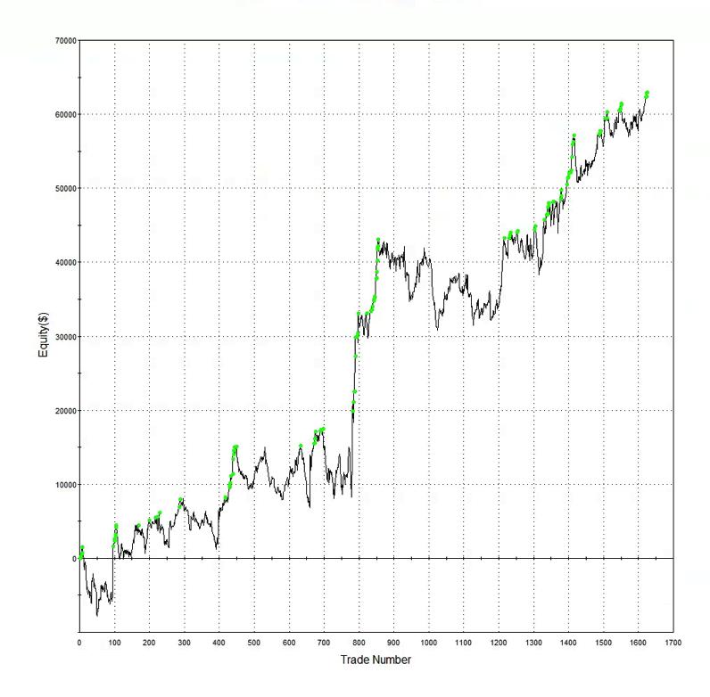 Разница между HFT на фьючерсах и акциях