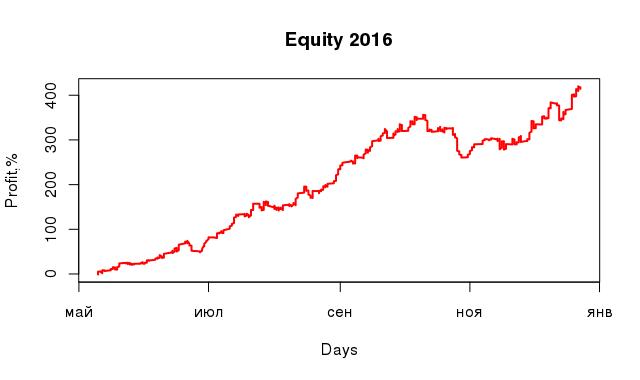 equity_2016