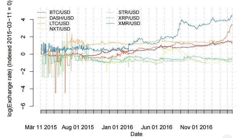 Импульсная стратегия на традиционных и криптовалютах. Часть 2