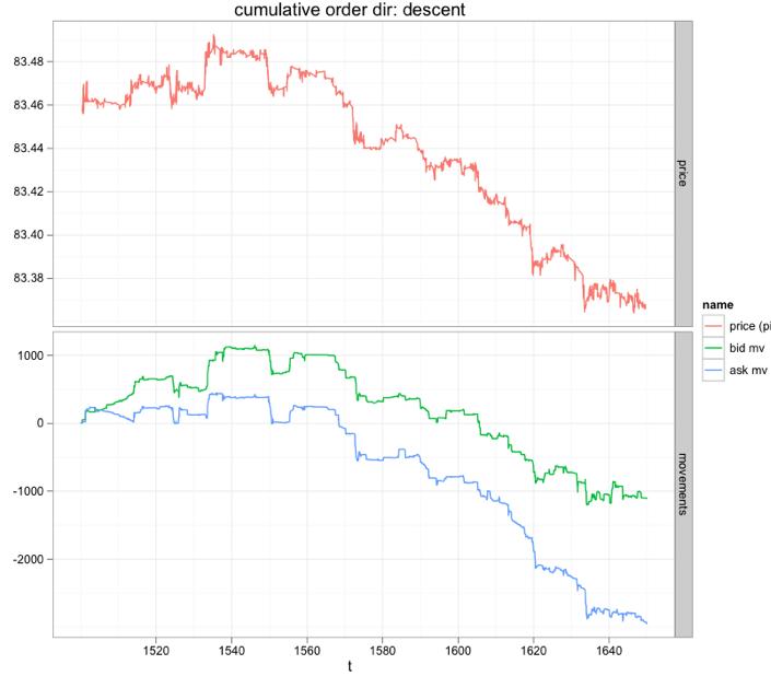 Определение направления цены с помощью потока ордеров